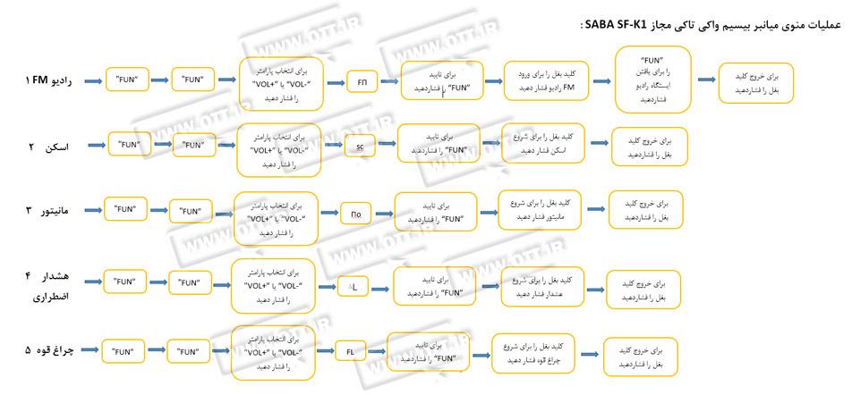 راهنمای میانبر بیسیم واکی تاکی صبا SABA SF K1 - بیسیم واکی تاکی مجاز صبا SABA SF-K1